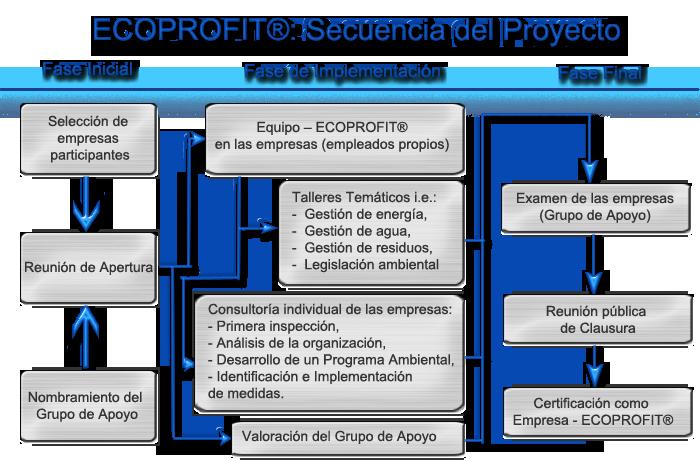 SECUENCIA DE PROYECTO ECOPROFIT