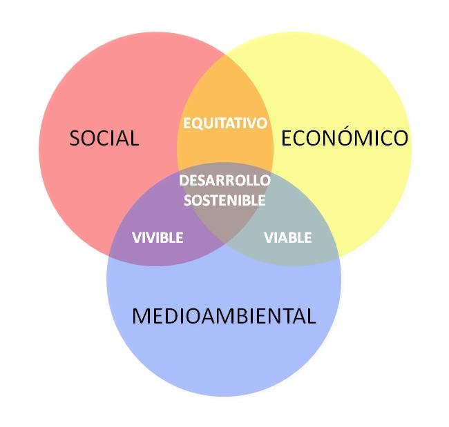 grafico_sostenibilidad-ES